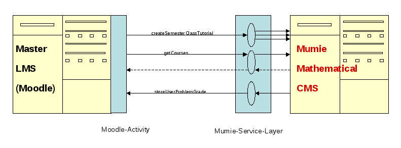 Components of the Mumie integration into a master LMS